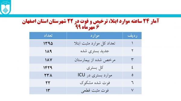 انفجار کرونا در اصفهان/ شناسایی نزدیک به ۱۴۰۰ مبتلای جدید در استان طی شبانهروز گذشته